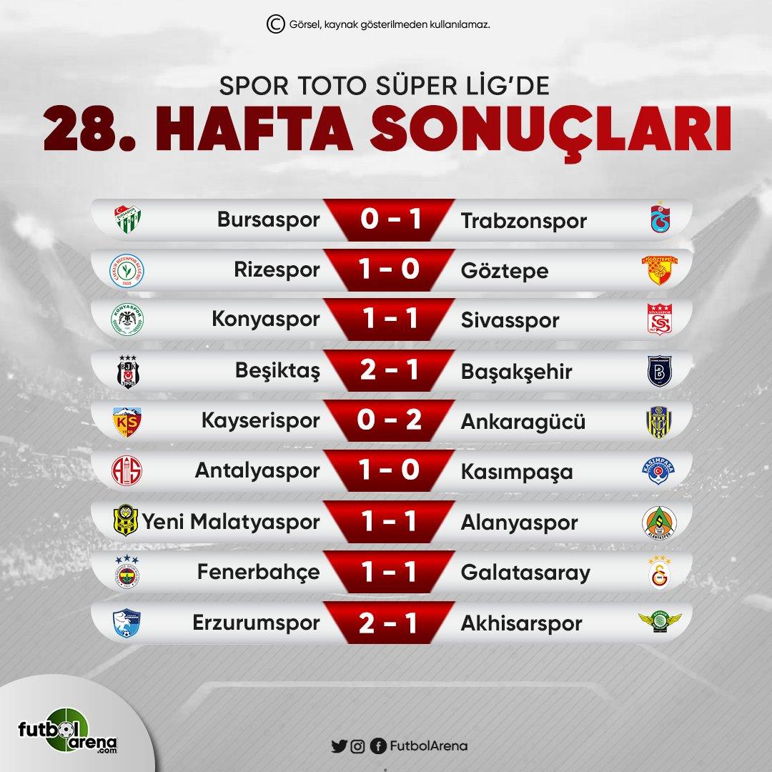 <h2>Spor Toto Süper Lig'de 28. haftanın özeti</h2>