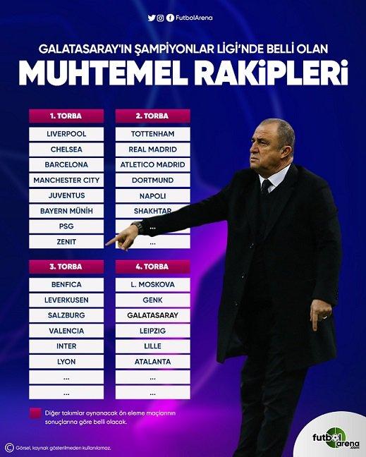 <h2>Galatasaray'ın Şampiyonlar Ligi'ndeki rakipleri</h2>