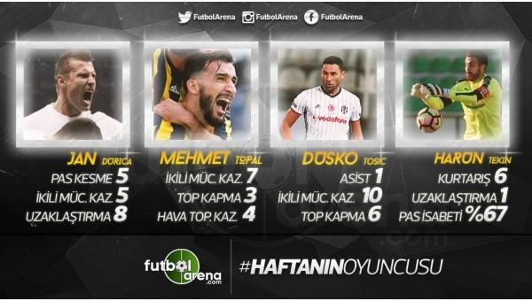 Süper Lig'de haftanın futbolcusu belli oldu