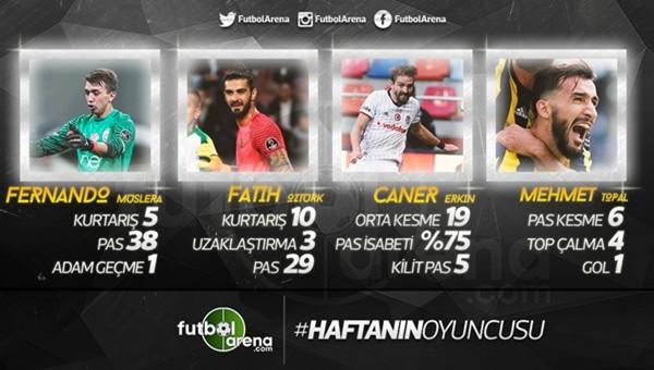 Süper Lig'de haftanın futbolcusu kim?