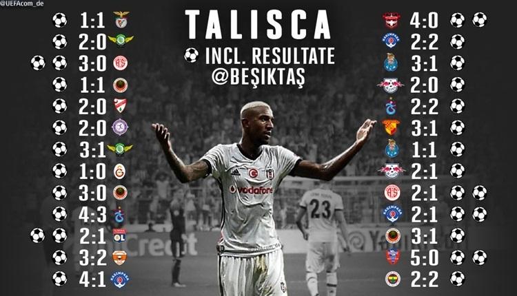 UEFA'dan Talisca'ya övgü! Beşiktaş kaybetmiyor