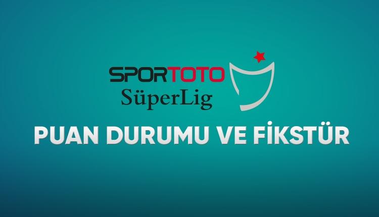 Süper Lig puan durumu, Süper Lig kalan maçlar (Galatasaray, Fenerbahçe, Beşiktaş, Başakşehir)