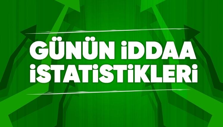 İddaa'da günün maçlarında öne çıkan istatistikler (31 Ağustos 2019 Cumartesi)