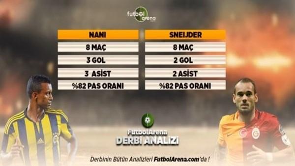 Sneijder mi, Nani mi? Dev derbiye doğru